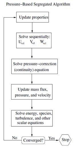 الگوریتم مجزا در حلگر فشار مبنا