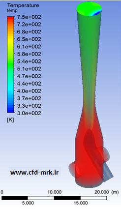 انتقال حرارت جابجایی در یک دودکش واحد احیا مستقیم فولاد
