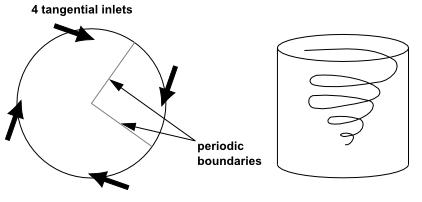 شرط مرزی پریودیک برای یک استوانه