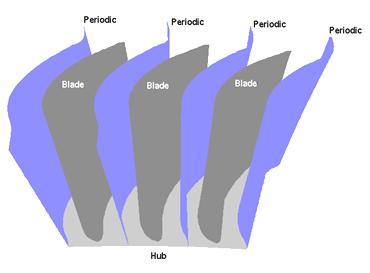 شرط مرزی پریودیک در یک روتور