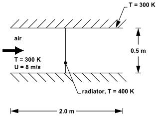 مثال مرز رادیاتور در یک کانال