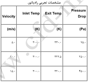 مشخصات تجربی رادیاتور