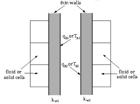انتقال حرارت در دیوار دو طرفه