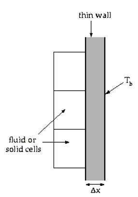 انتقال حرارت در دیواره نازک