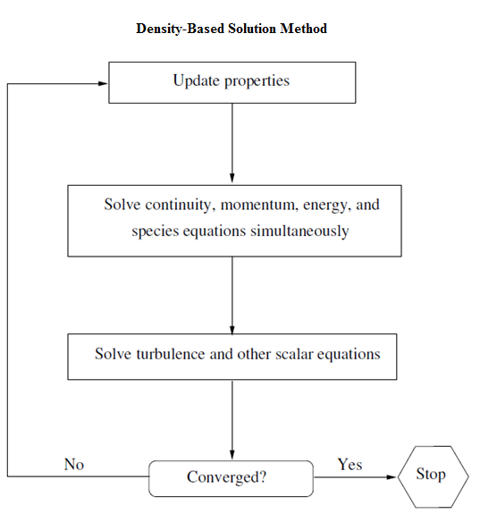 حلگر چگالی مبنا (Density-Based Solver)