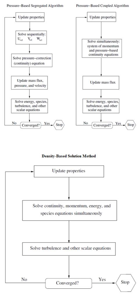 حلگرهای فشار مبنا و چگالی مبنا