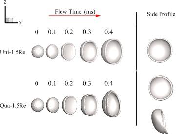 تغییر شکل قطرات