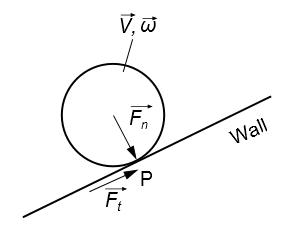 مؤلفههای نیرویی برخورد ذره با دیواره