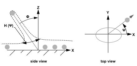تئوری مدل جت-دیواره در DPM