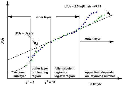 توابع دیواره نامتعادل (Non-Equilibrium Wall Functions)