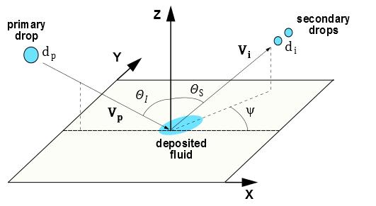 رژیم پاشش قطره در مدل استانتن-روتلند (The Stanton-Rutland Model)
