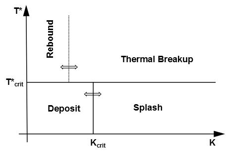 رژیمهای مختلف سرنوشت برخورد قطره با دیواره