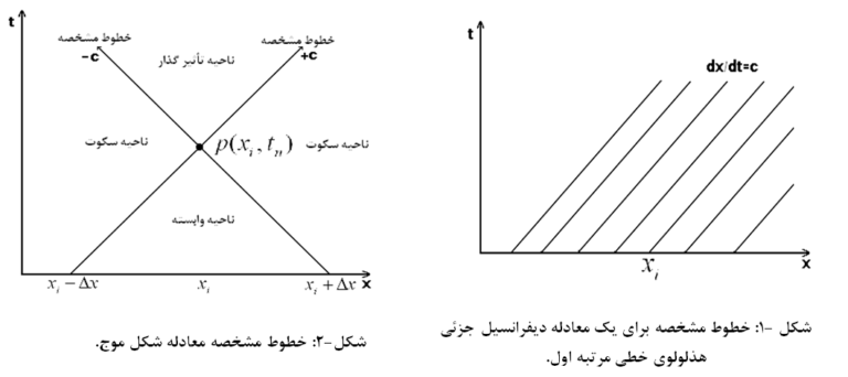 معادلات مشتقات جزئی هذلولوی