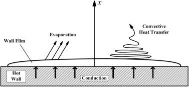معادلات بقاء برای ذرات فیلم-دیواره